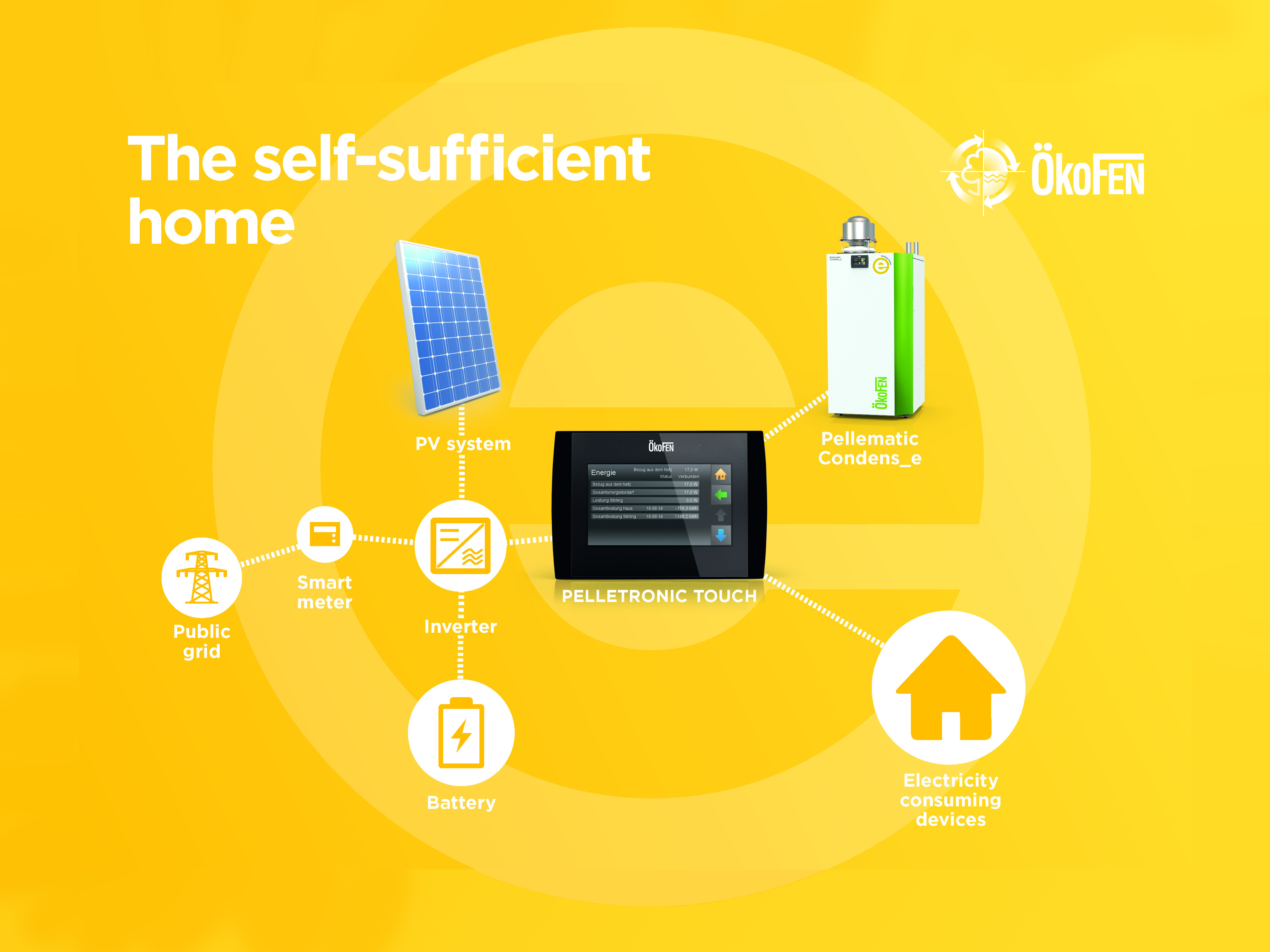 Kofen Presents Fully Self Sufficient Family Home Sun Wind Energy Electricity In The With New System Wants To Enable Customers Supply Themselves 100