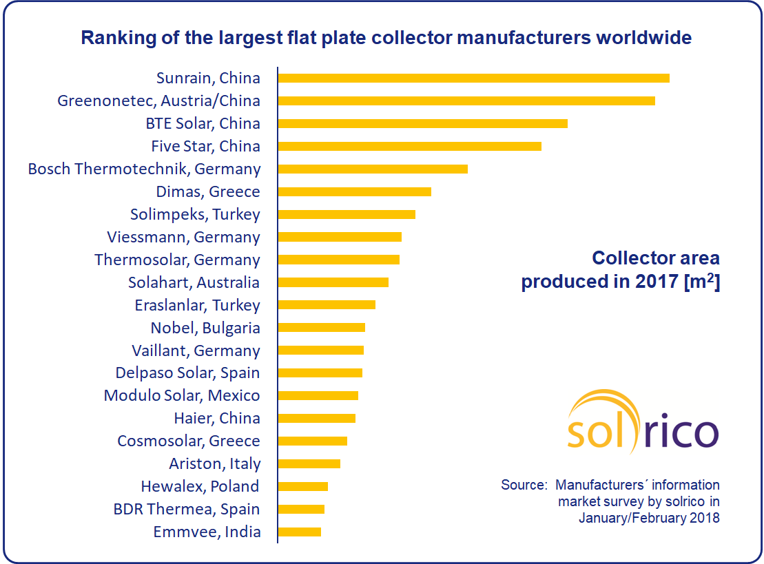 2017 Ranking Of The World S Largest Flat Plate Collector