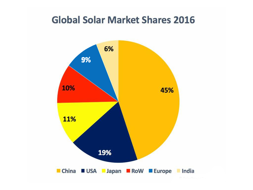 global solar pv inverter market 2014 global pv inverter market share  in global sales of 99kw+ pv inverters   of the major solar pv markets in the world, along with sales.