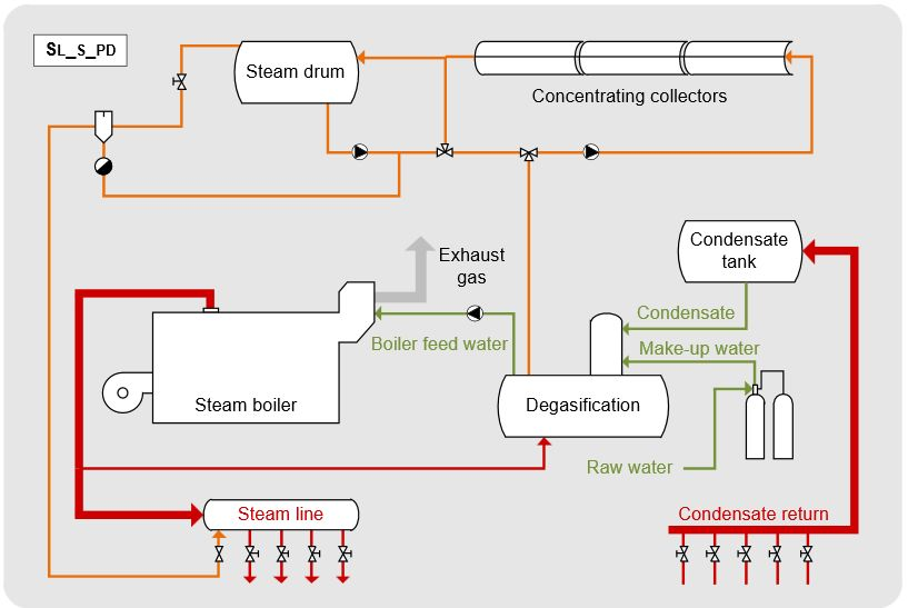 How To Integrate Solar Heat Into Industrial Processes