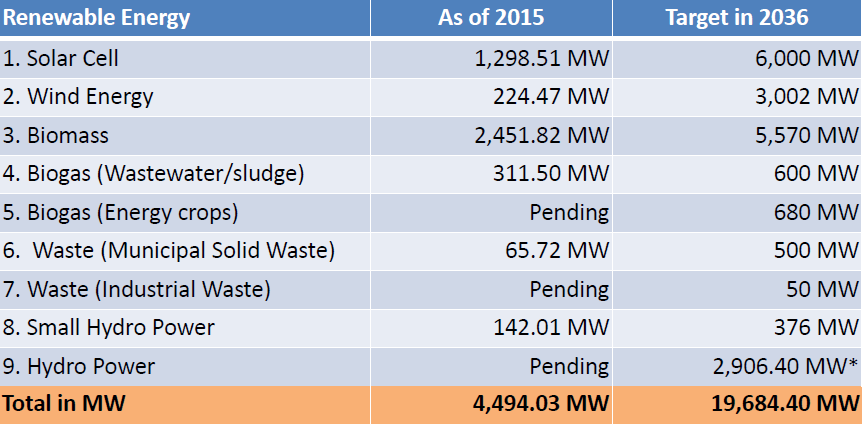 Understanding the Thai renewable energy market | Sun & Wind Energy