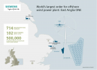 Overall, Siemens will deliver 102 direct-drive wind turbines of the type SWT-7.0-154 for the project East Anglia ONE. (Graphic: Siemens)