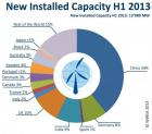 China has been by far the largest single wind market in 2013, adding 5.5 GW in s