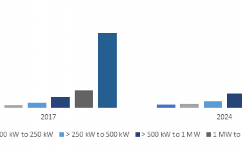 Europe Wind Turbine Market Size, By Installation, 2017 & 2024 (US-$ Million)