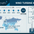 Wind Turbine Market