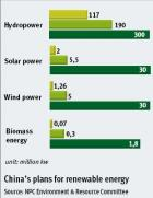 <b>China's plans for renewable energy</b><br><i>Source: NPC Environment & Resource Committee</i><br>
