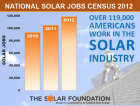 US solar jobs figures have continuously grown within last three years (graphics: TSF).