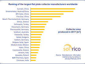 The ranking chart is based on a survey of manufacturers between January and February this year. (Source: data supplied by manufacturers)