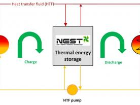 The mode of operation of the NEST thermal energy storage system. (Graphic: NEST AS)