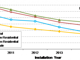 The prices for distributed PV systems in the United States have been falling for the sixth year in a row. (Graphic: Berkeley Lab)