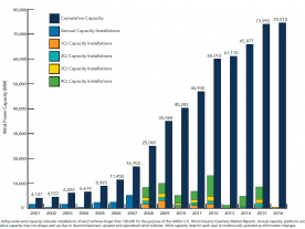 Wind energy is being used more and more for electricty production in the United States. (Source: AWEA)