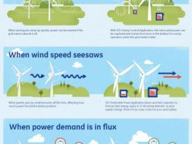 GE's engineers have created three battery-enabled software applications that integrate seamlessly with the wind turbine to provide enhanced wind power availability.  (Graphic: GE)