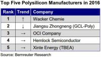 Wacker has superseded GCL-Poly as the world's largest polysilicon manufacturer