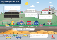 Infographic depicting the influence of the 5 MW solar park, which is being built near Grootfontein, Namibia. (Photo: First Solar)